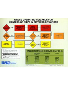 GMDSS Operating Guidance Card